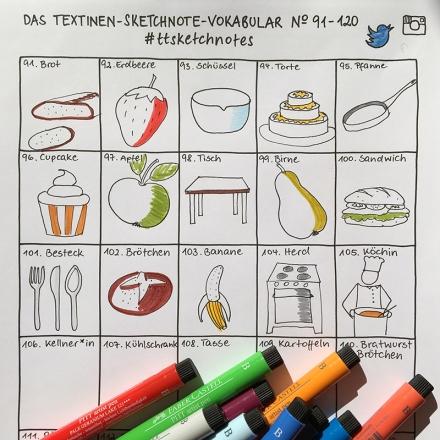 Verschiedene Bildvokabeln für Sketchnotes, zum Beispiel Brot, Obst, Schüssel, Tisch, Besteck, Sandwich, Cupcake, Herd, Köchin. Zeichnung und Foto: Janne Klöpper