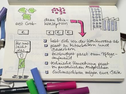 Sketchnote vom Workshop Konzeption von Websites. Zeichnung und Foto: Janne Klöpper