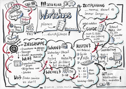 Letterings-Workshops planen. Sketchnote: Sandra Martin @sam_hh
