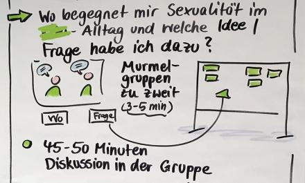 Ausschnitt aus einer Mitschrift am Flipchart. Foto: Janne Klöpper